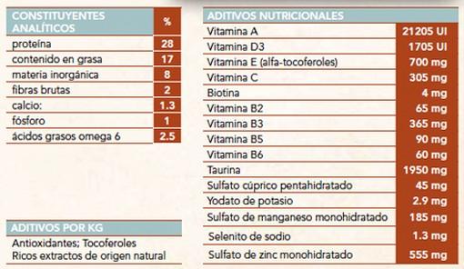 Nutro Adult Chicken aditivos nutricionales