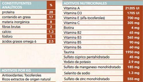 Nutro Adult Chicken Mini Aditivos Nutricionales